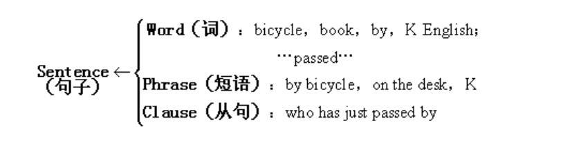 英语语法--构词法与词类 1