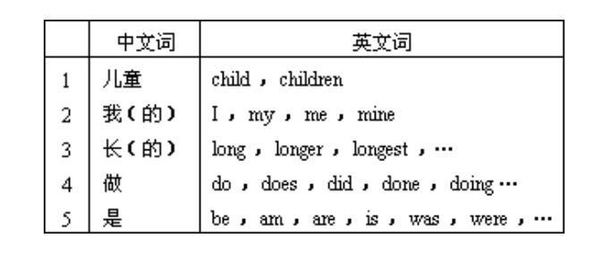 英语语法--构词法与词类