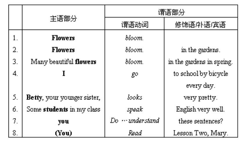 英语语法--句子