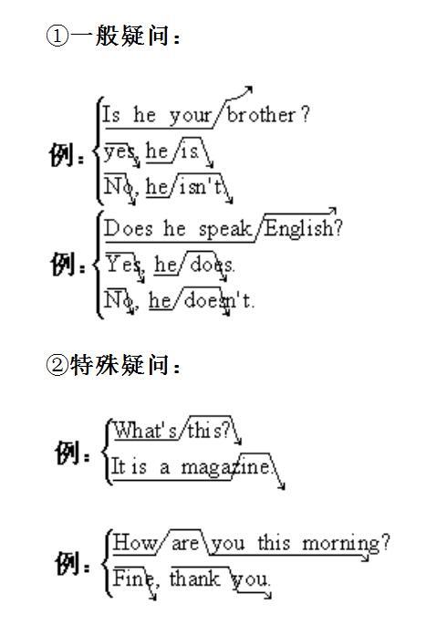 英语语法--句子 5